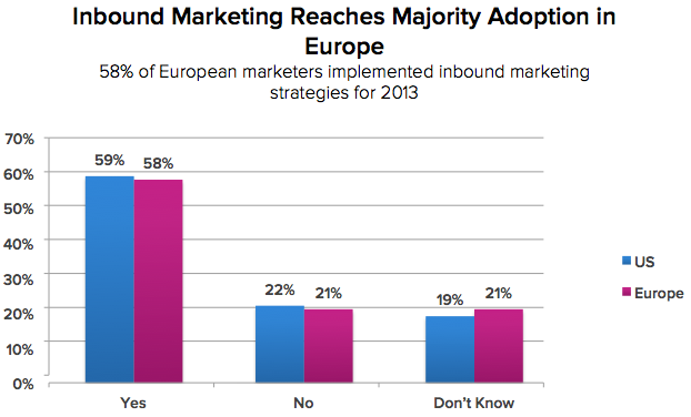 Inbound Marketing Reaches Majority Adoption