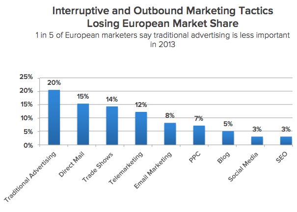 Interruptive and Outbound Marketing Tactics Losing European Market Share