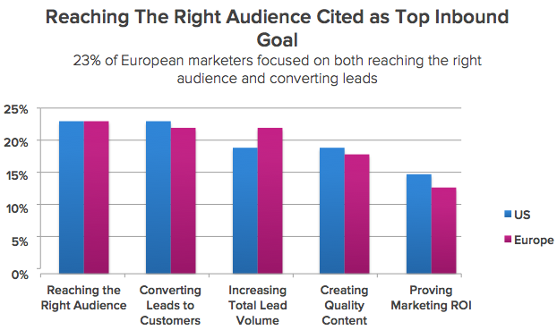 Reaching Right Audience Cited as Top Inbound Goal